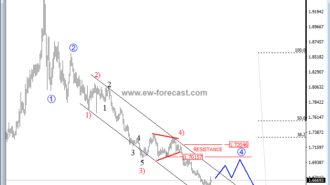 euro elliott wave analysis