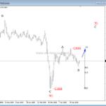 Bearish Triangle On USD Index Can Support GBPUSD – Elliott wave analysis