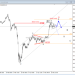 Silver Approaching Resistance – Elliott wave analysis