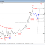 Elliott wave analysis: USDTRY into a temporary correction