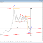 Elliott wave analysis: USDCAD In A Triangle consolidation