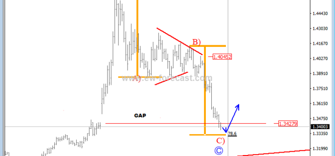 d usdcad