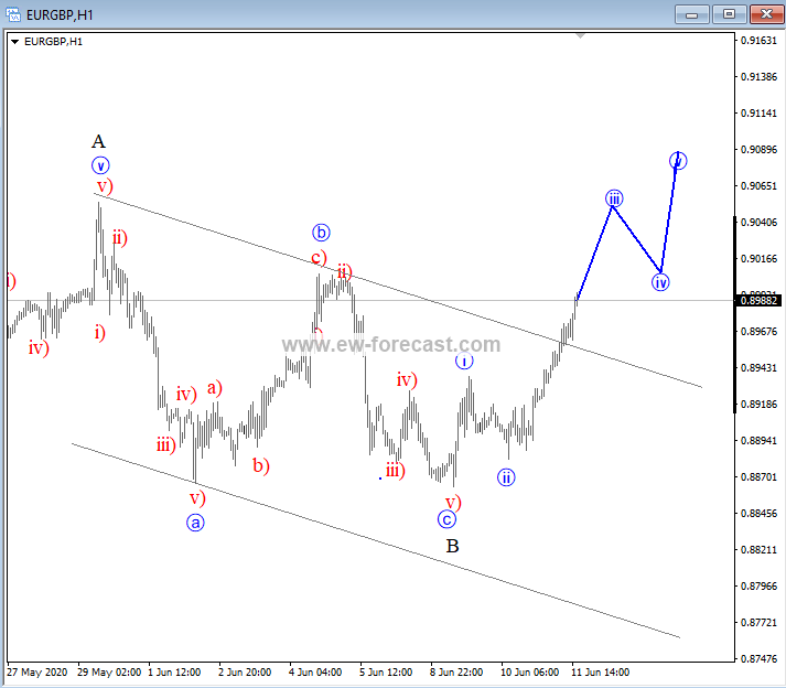 intra-day EURGBP