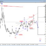4h euro analysis