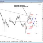 Silver and AUDNZD Update – Elliott wave analysis