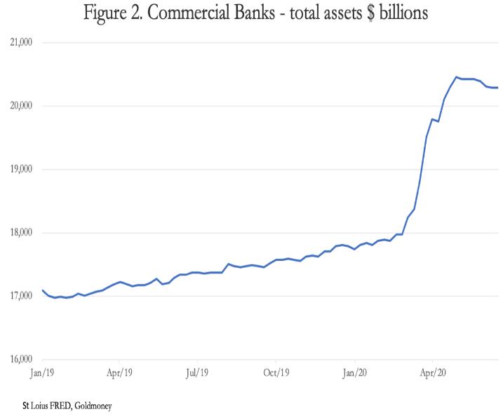 banks assets
