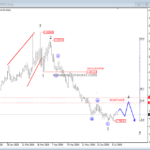 gbpaud daily analysis