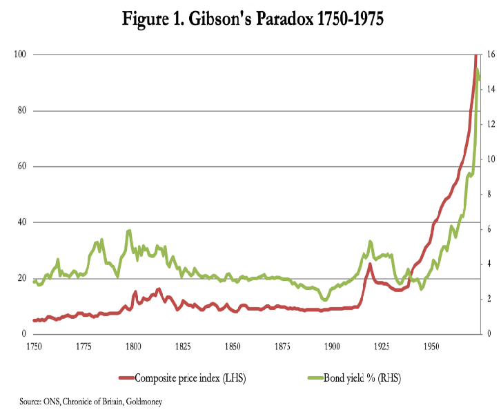 gibsons paradox