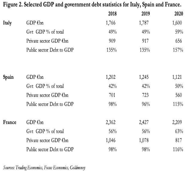 government gdp