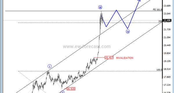 silver price analysis