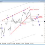 S&P500 Already in A Bearish Reversal – Elliott wave analysis