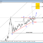 Triangle on AUDJPY In Final Stages! – Elliott wave