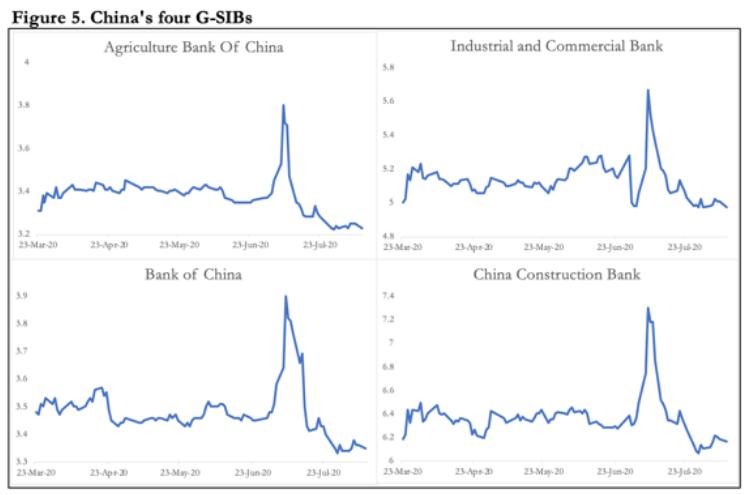 china's banks