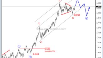 copper price analysis
