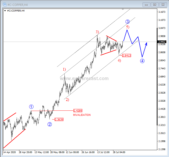 copper price analysis