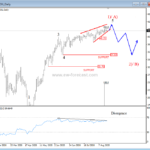 Crude Oil Suggests A Reversal Down – Elliott wave analysis
