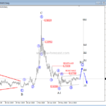Bears All Over EURAUD – Elliott wave analysis