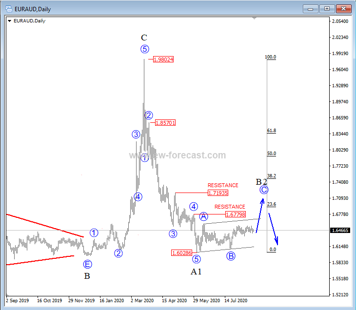 euraud analysis