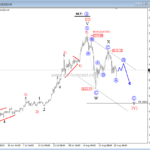 Gold into A Corrective Pause; 1860/1800 Support in View – Elliott wave analysis