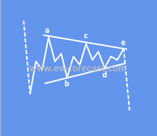 triangle elliott wave