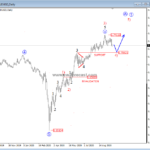 Bulls Taking AUDUSD Higher – Elliott wave analysis