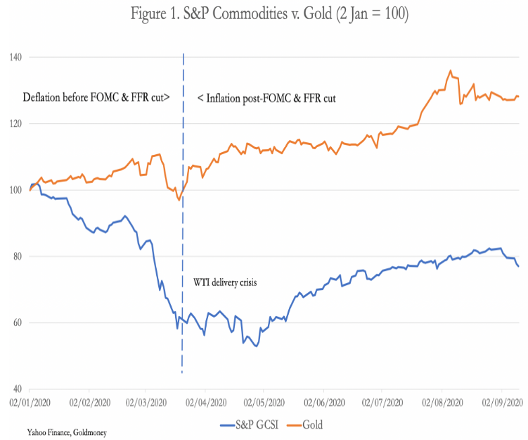 commodities vs gold