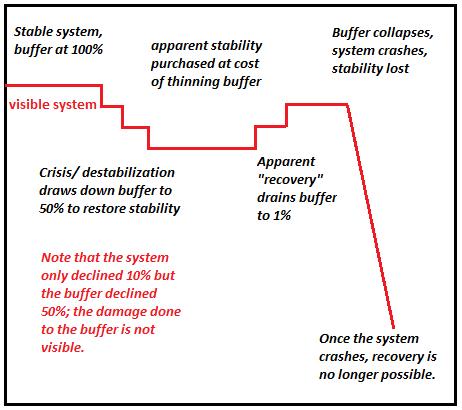 economic system stability