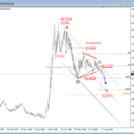 USDMXN Eyeing 20.6/20.3 Zone – Elliott wave analysis