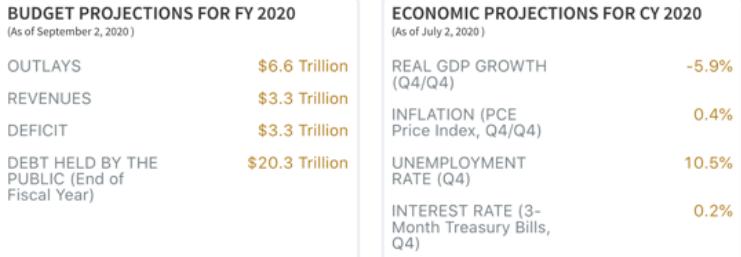 economic projections 2020