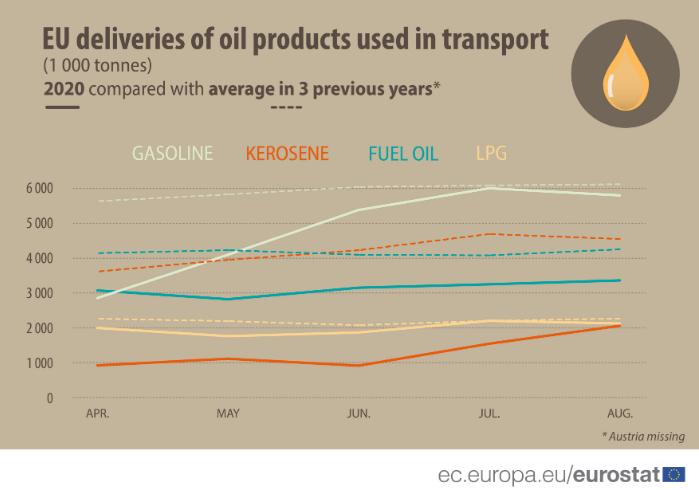 eu oil deliveries