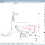 Bears Underway on EURAUD – Elliott wave analysis