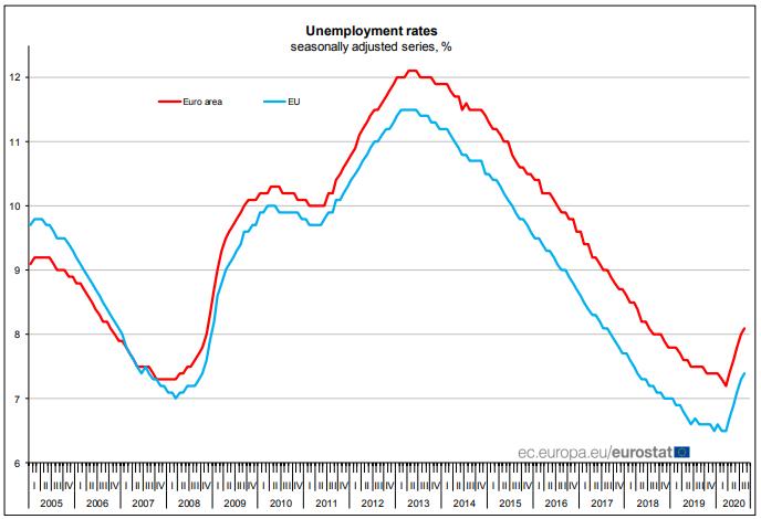 euro unemployment rates
