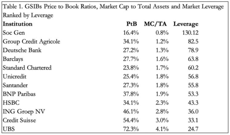 price to book ratios