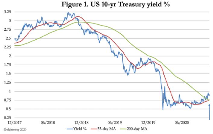 usa treasury