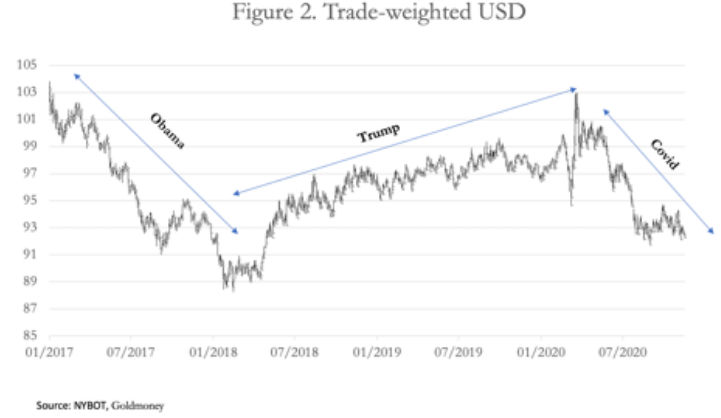 usd trade weighted