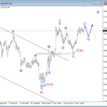 AUDJPY Is Looking Bullish – Elliott wave analysis