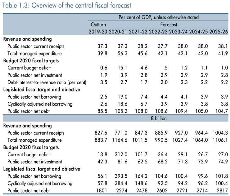 central fiscal