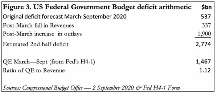 goverment budget
