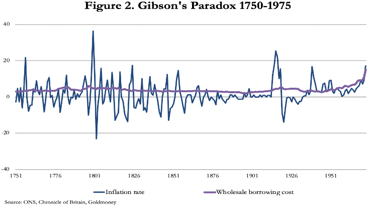 gibson paradox 2