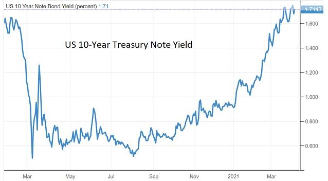 note bond yield