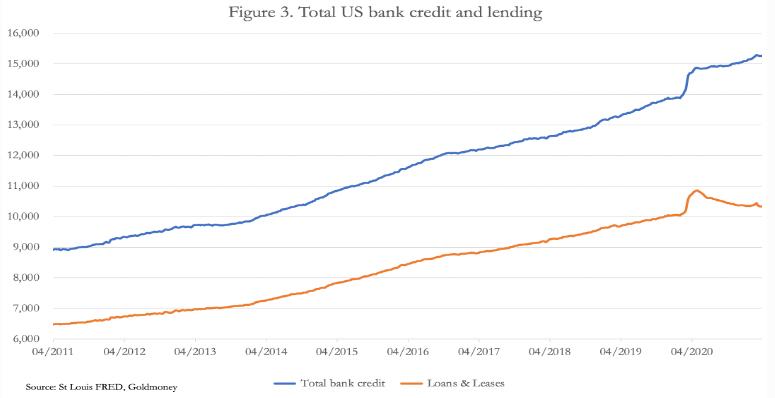 us bank credit