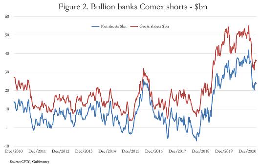goldmoney bullion banks