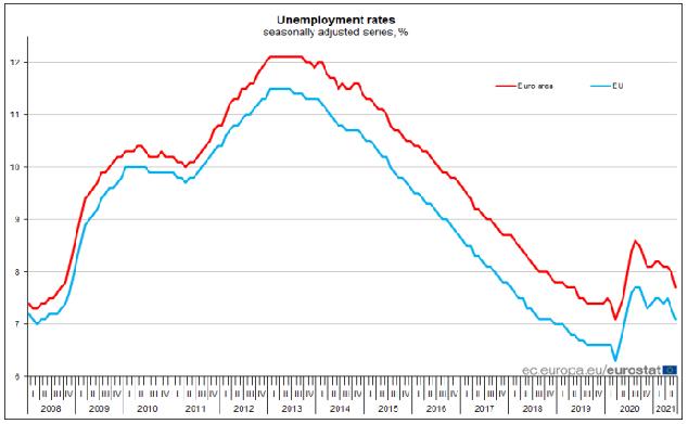 eu unemployment rate