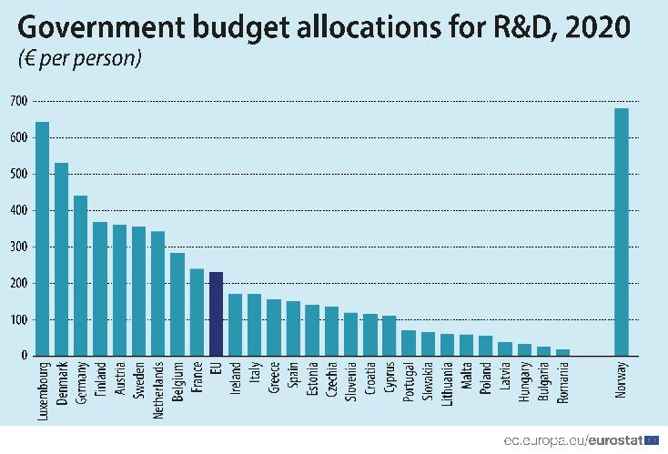 R&D goverment budget